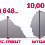 Asteroid Compared to Mount Everest