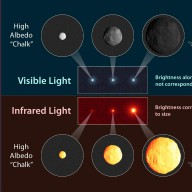 Determining Asteroid Sizes Image credit: NASA/JPL-Caltech