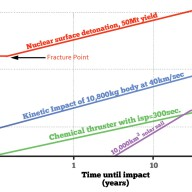 The vertical axis gives increasing size of threatening object. The horizontal axis gives the number of years prior to expected Earth impact at which the object must be intercepted. Each line on the graph represents a different method of deflection. As you can see, the sooner the asteroid is to hit the Earth and the greater its size, the fewer options we have for deflection. Source: Reproduced from: