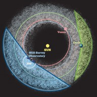 Placing a space telescope closer to the Sun, for example in an orbit similar to that of Venus, allows for a larger viewing angle to see near-Earth objects.