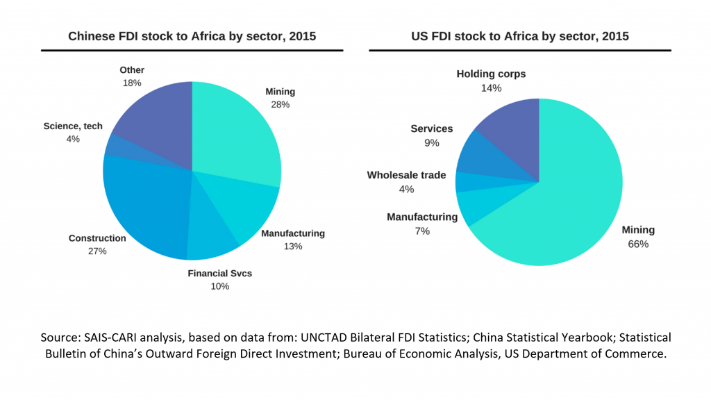 investment in Africa