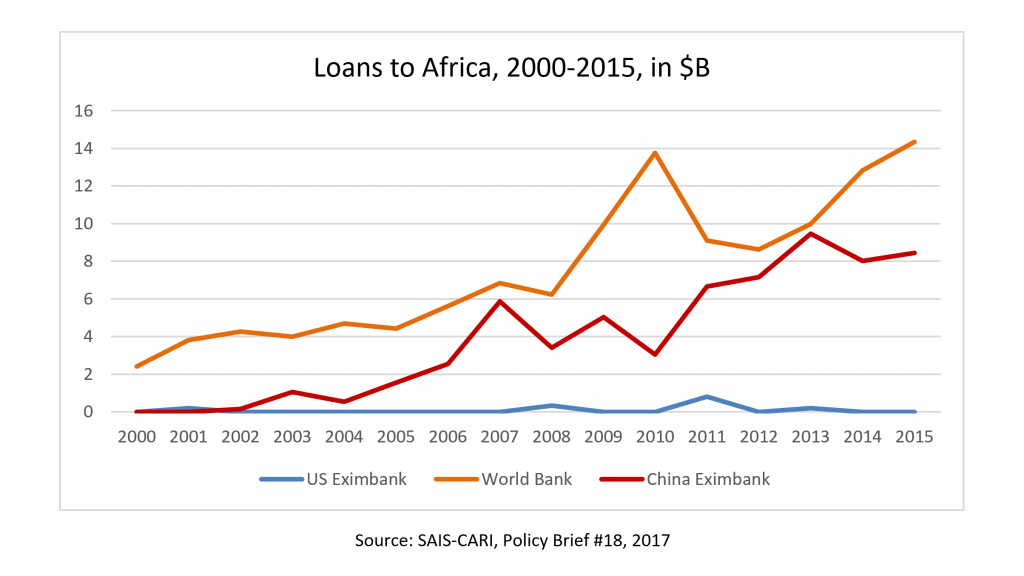loans to Africa