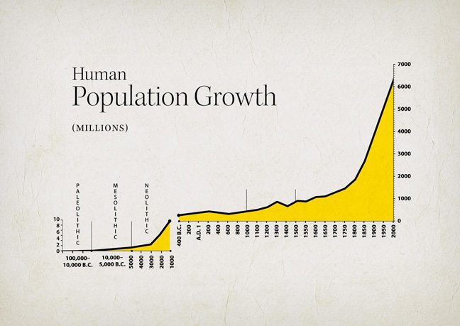This chart of human population over historical time reflects the unique characteristic of human life among all life known to us. Our species continually breaks the limits to its growth, by developing new knowledge that opens up new resources and increases the productive powers of labor.