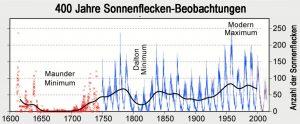 Beobachtungen_400_Jahre