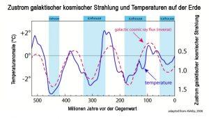 Kosm_Strahlung_Temperatur