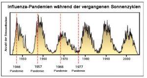 Pandemiezyklen